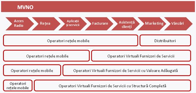Modele operationale